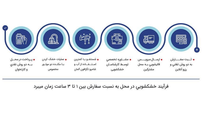 قالیشویی آنلاین نائین در تهران